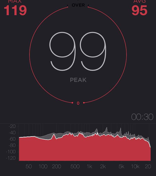 MUB400 風量最弱の騒音