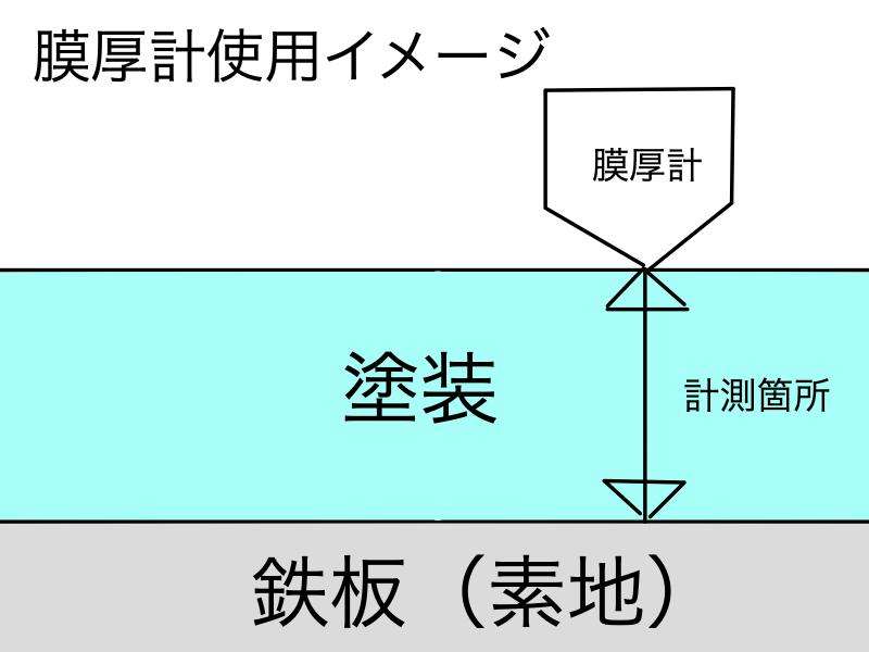 膜厚計 使用イメージ